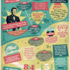 Jersey Boys Infographic